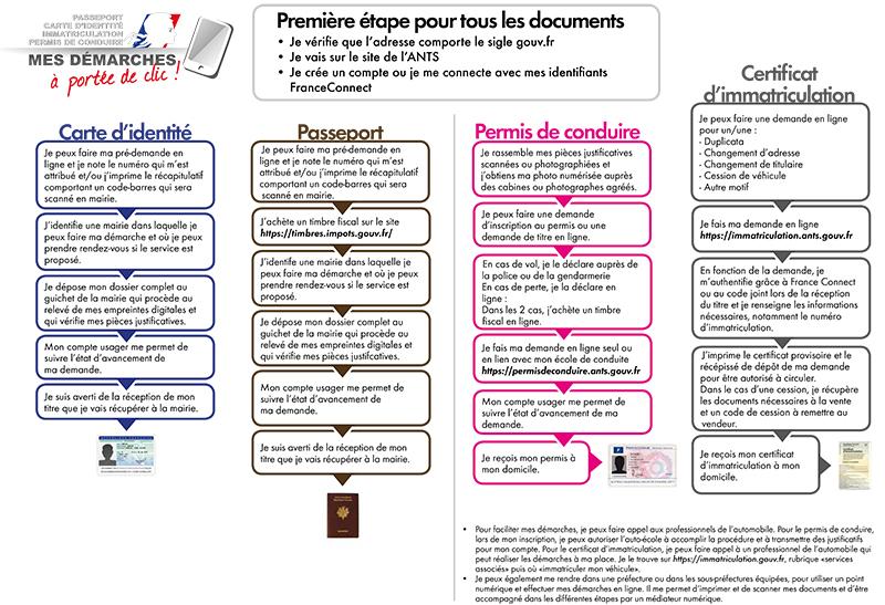 Ville D Amilly Carte D Identite Et Passeport
